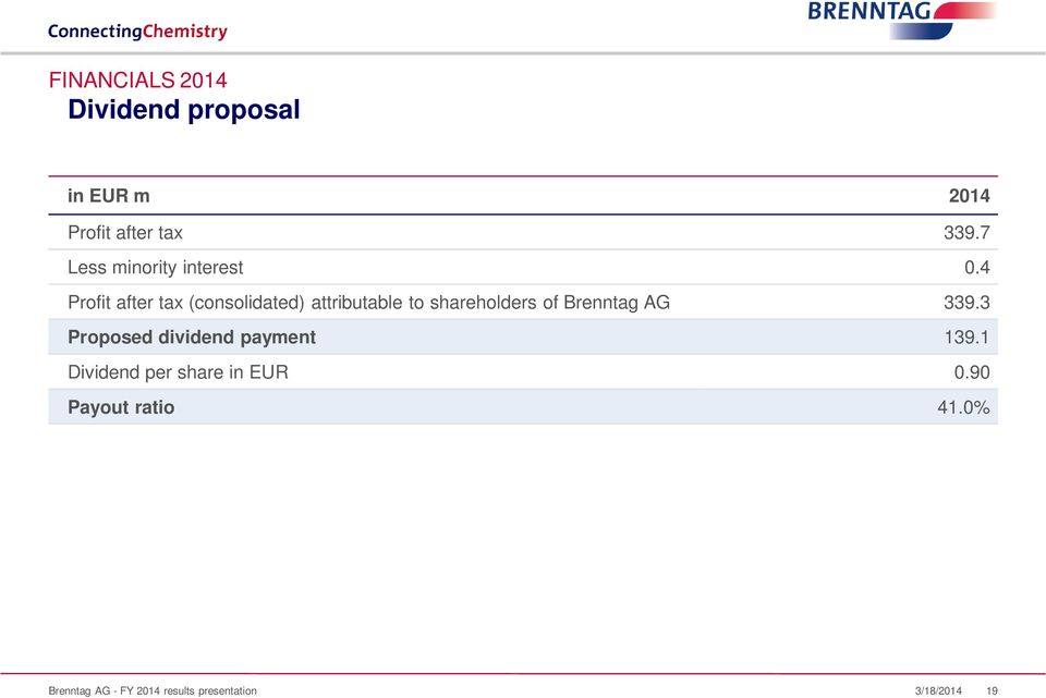 4 Profit after tax (consolidated) attributable to shareholders of Brenntag AG