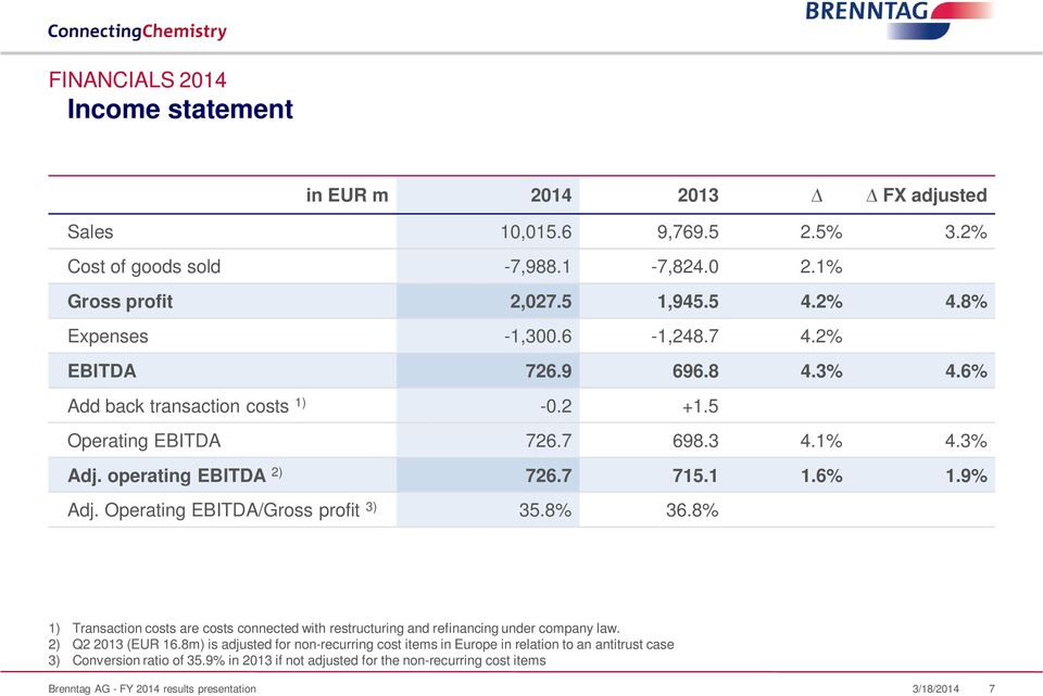 9% Adj. Operating EBITDA/Gross profit 3) 35.8% 36.8% 1) Transaction costs are costs connected with restructuring and refinancing under company law. 2) Q2 2013 (EUR 16.