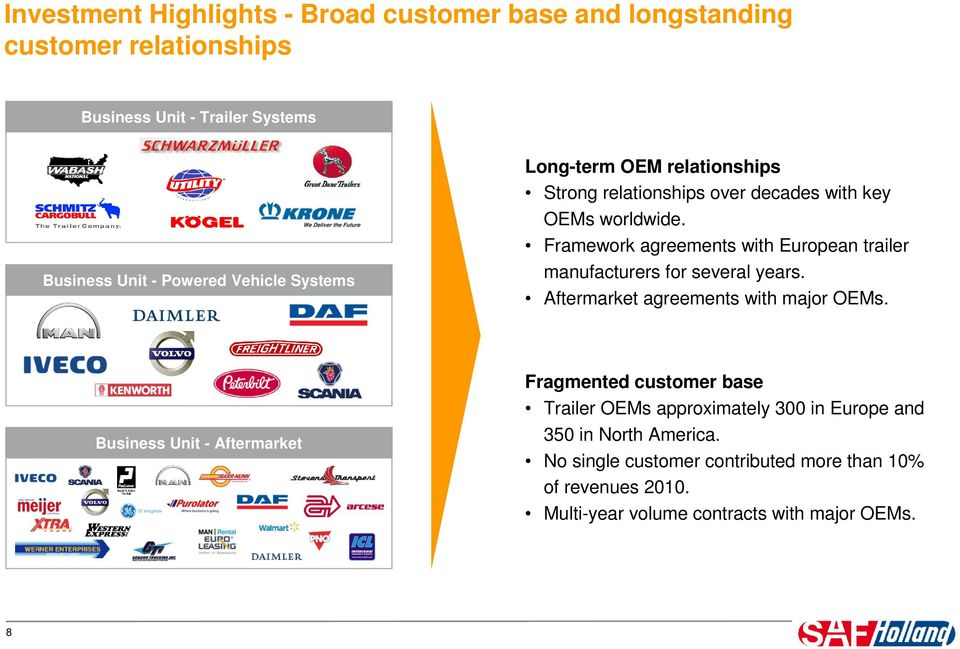 Framework agreements with European trailer manufacturers for several years. Aftermarket agreements with major OEMs.