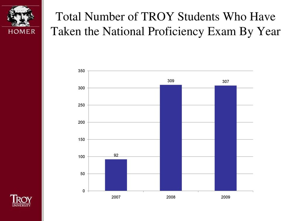 Proficiency Exam By Year 350 300