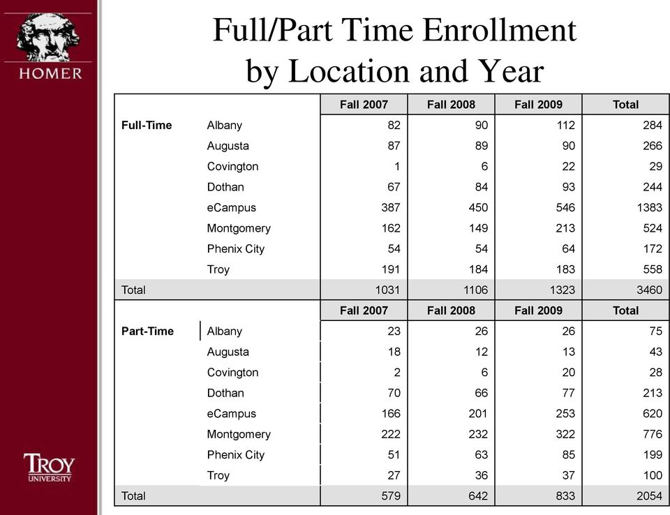 558 Total 1031 1106 1323 3460 Fall 2007 Fall 2008 Fall 2009 Total Part-Time Albany 23 26 26 75 Augusta 18 12 13 43 Covington 2 6 20 28