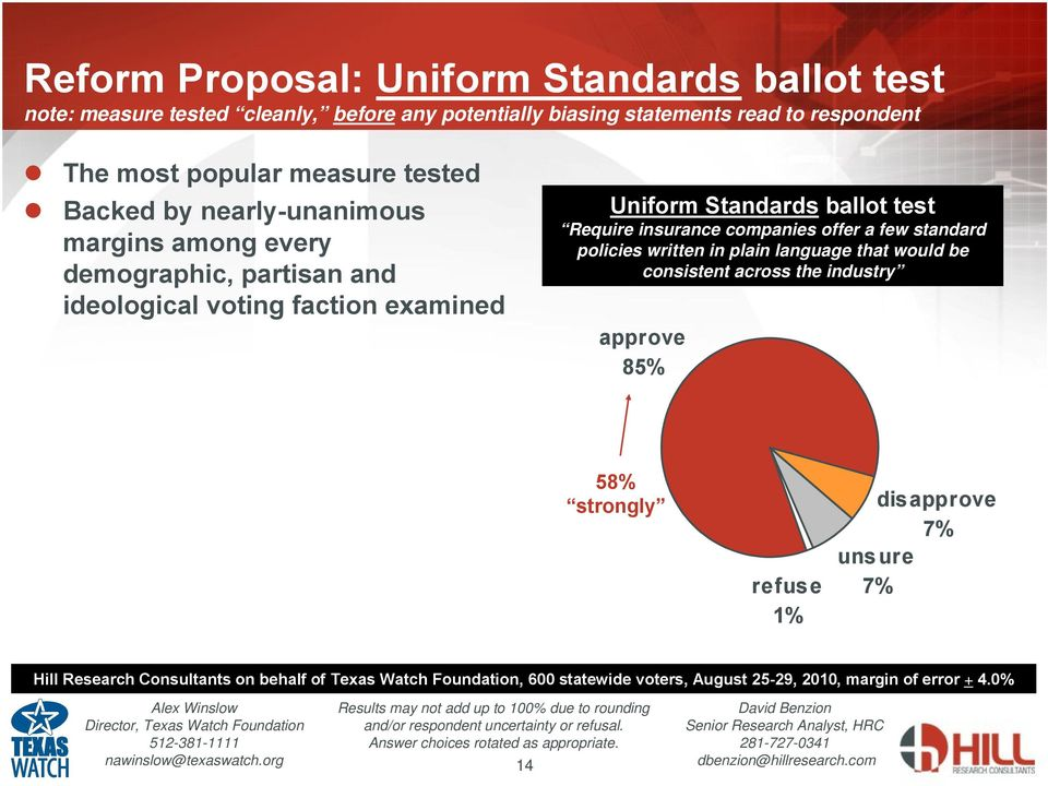 ideological voting faction examined Uniform Standards ballot test Require insurance companies offer a few standard policies