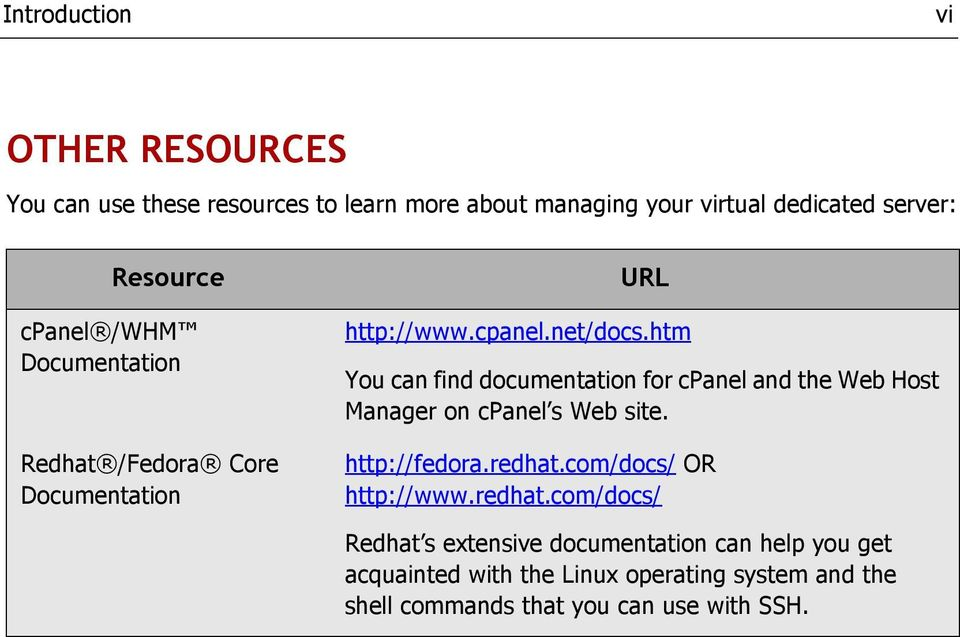htm You can find documentation for cpanel and the Web Host Manager on cpanel s Web site. http://fedora.redhat.