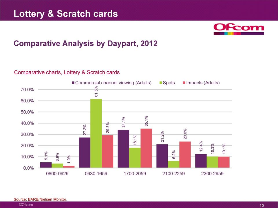 Scratch cards 70. Commercial channel viewing (Adults) Spots Impacts (Adults) 60. 50. 40.
