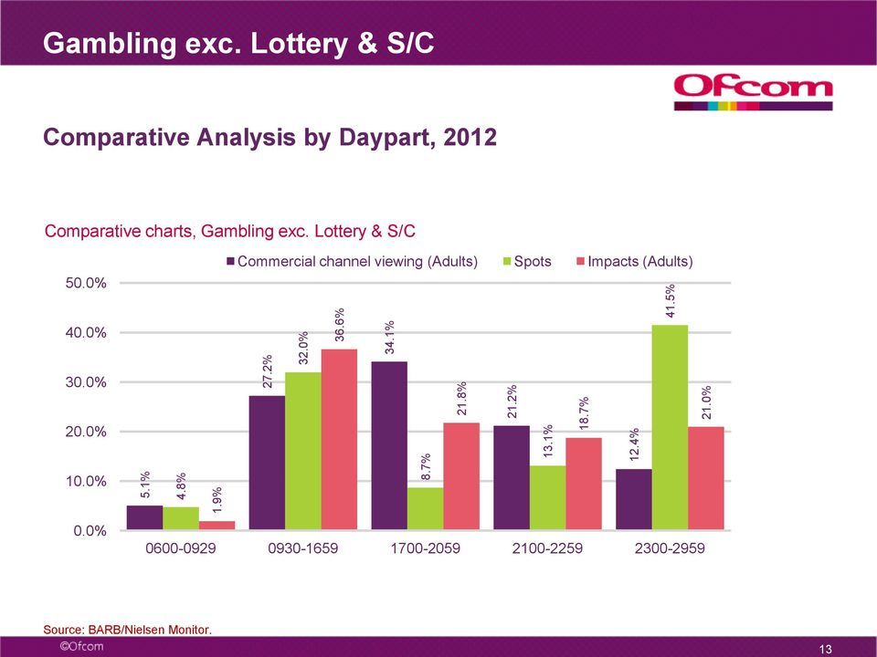 Lottery & S/C Comparative Analysis by Daypart, Comparative charts, Gambling exc.