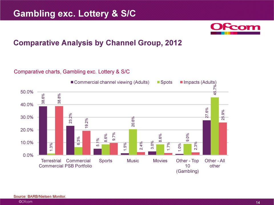 Lottery & S/C Commercial channel viewing (Adults) Spots Impacts (Adults) 50. 40. 30. 20. 10. 0.
