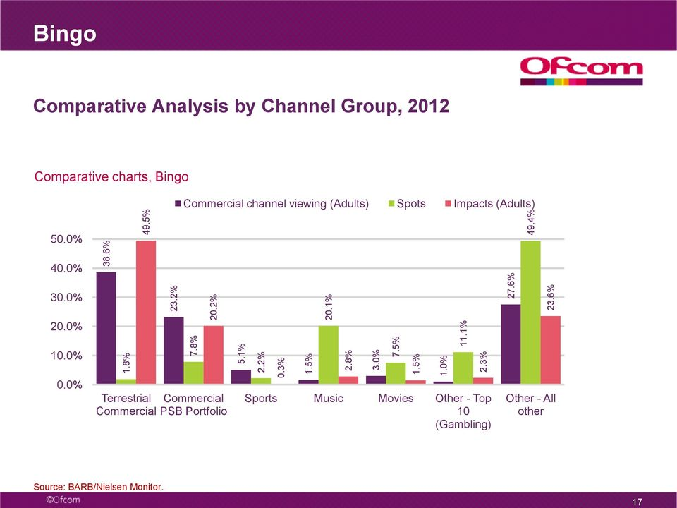 4% Bingo Comparative Analysis by Channel Group, Comparative charts, Bingo Commercial channel viewing
