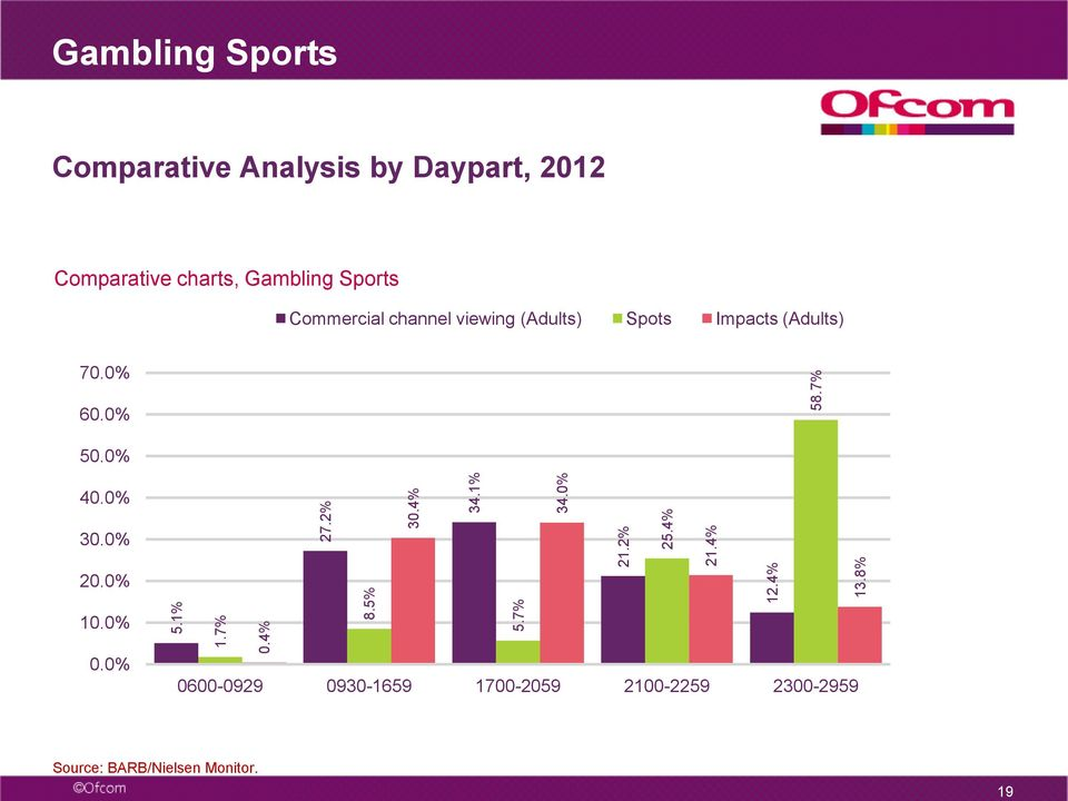 Sports Commercial channel viewing (Adults) Spots Impacts (Adults) 70. 60. 50. 40. 30.