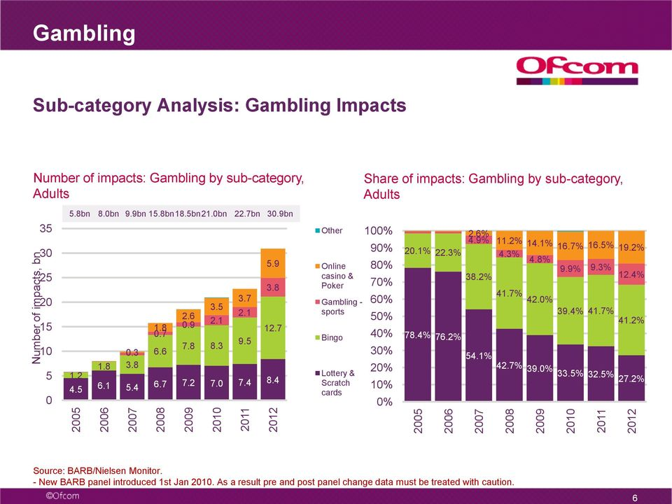 4 Other Online casino & Poker Gambling - sports Bingo Lottery & Scratch cards Share of impacts: Gambling by sub-category, Adults 10 9 8 7 6 5 4 3 1 20.1% 22.3% 78.4% 76.2% 2.6% 4.9% 11.2% 14.