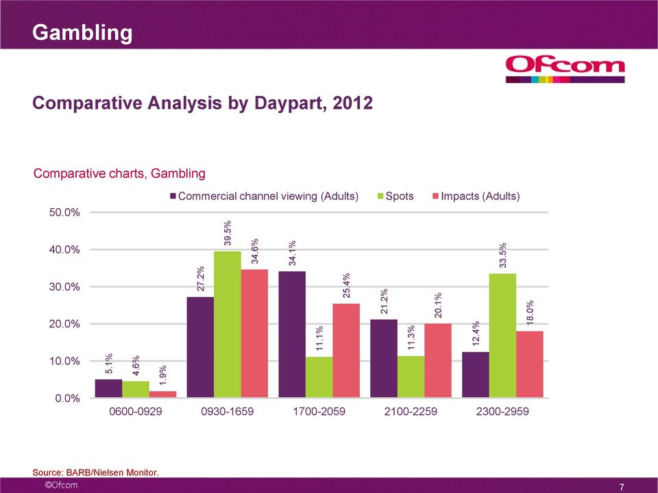 5% Gambling Comparative Analysis by Daypart, Comparative charts, Gambling 50.