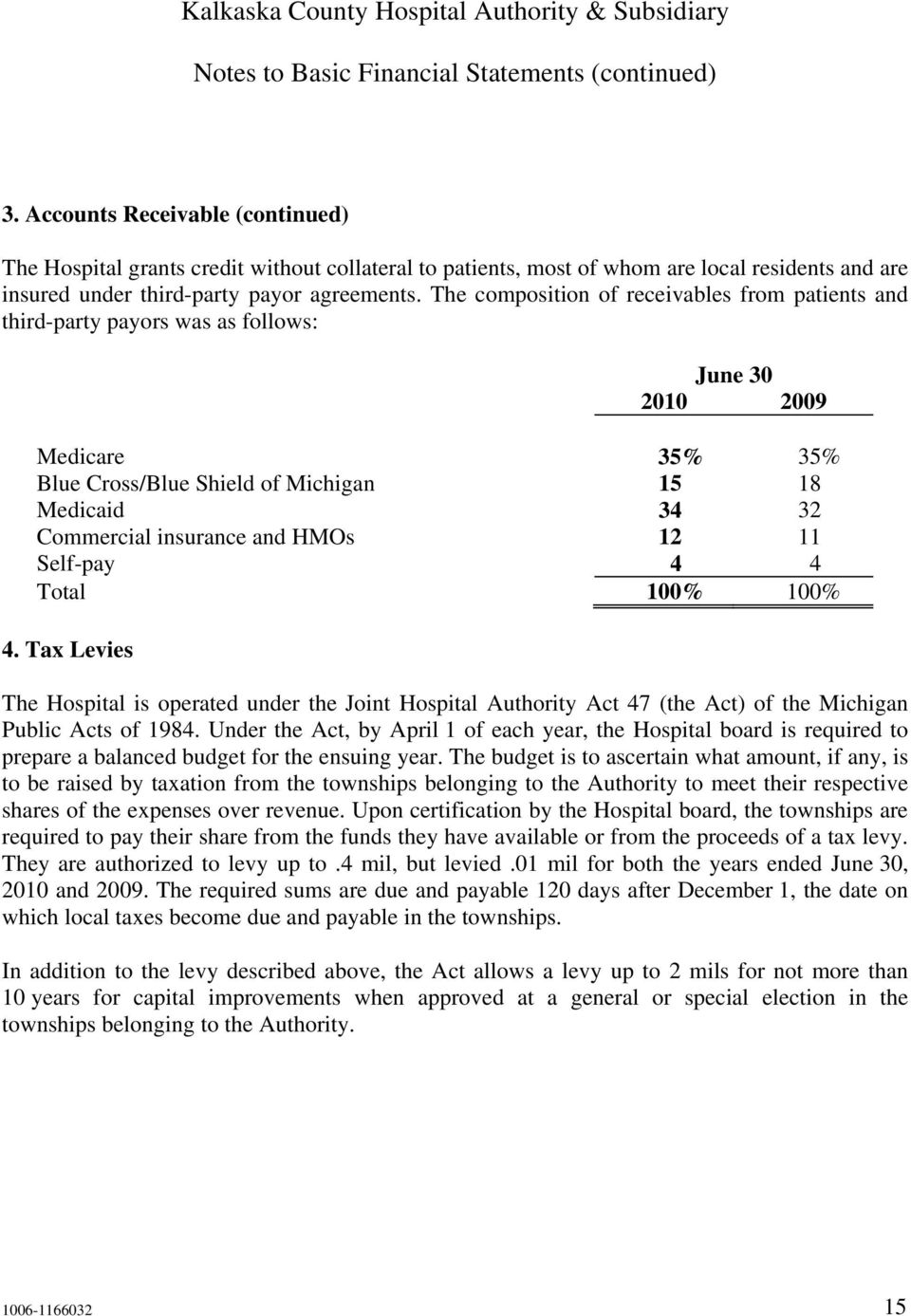 The composition of receivables from patients and third-party payors was as follows: June 30 2010 2009 Medicare 35% 35% Blue Cross/Blue Shield of Michigan 15 18 Medicaid 34 32 Commercial insurance and