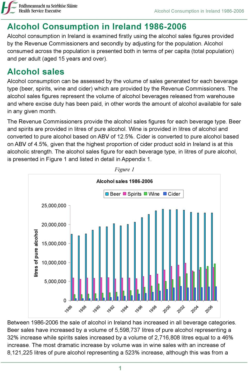 Alcohol sales Alcohol consumption can be assessed by the volume of sales generated for each beverage type (beer, spirits, wine and cider) which are provided by the Revenue Commissioners.