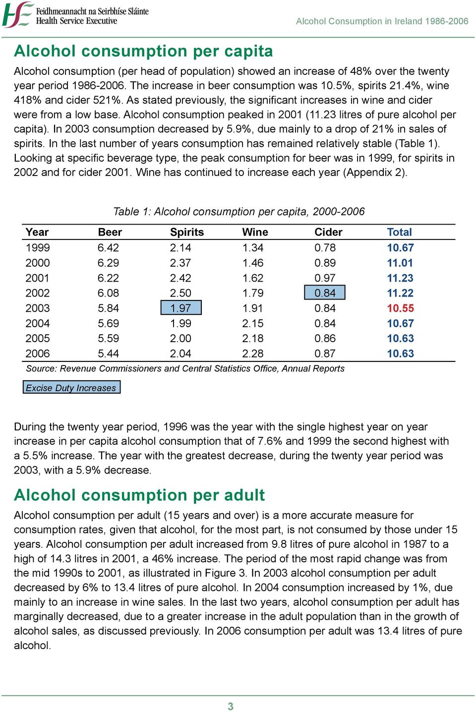 Alcohol consumption peaked in 2001 (11.23 litres of pure alcohol per capita). In 2003 consumption decreased by 5.9%, due mainly to a drop of 21% in sales of spirits.