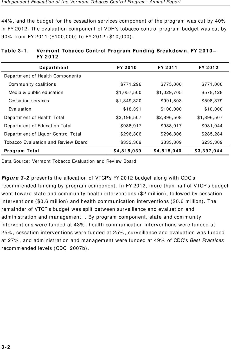 Vermont Tobacco Control Program Funding Breakdown, FY 2010 FY 2012 Department FY 2010 FY 2011 FY 2012 Department of Health Components Community coalitions $771,296 $775,000 $771,000 Media & public