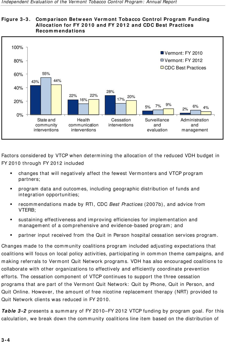 interventions 22% 28% 22% 20% 16% 17% Health communication interventions Cessation interventions 5% 7% 9% 6% 2% Surveillance and evaluation Vermont: FY 2010 Vermont: FY 2012 CDC Best Practices 4%