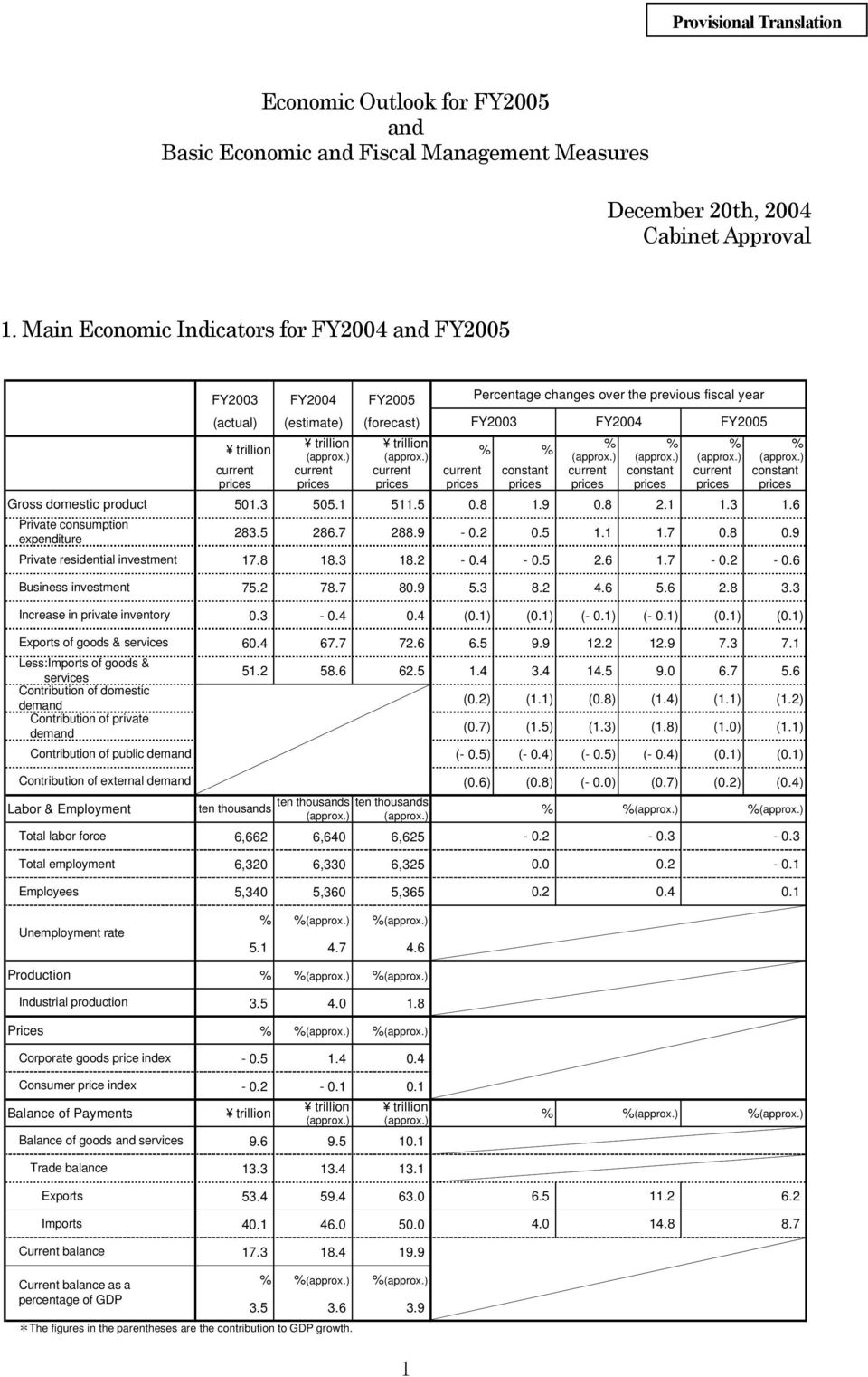 & services Less:Imports of goods & services Contribution of domestic demand Contribution of private demand Contribution of public demand FY2003 FY2004 FY2005 Percentage changes over the previous