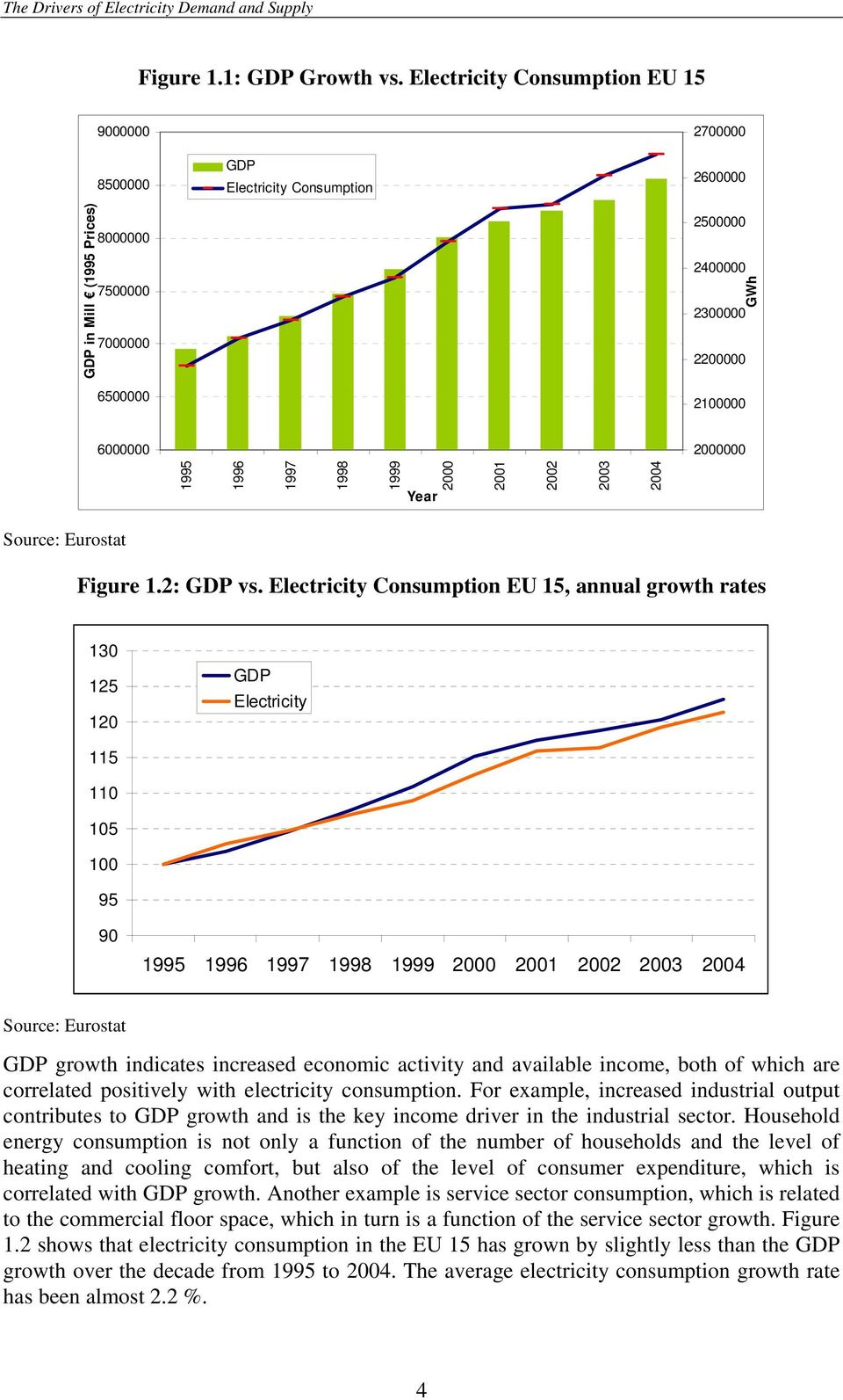 2000000 1995 1996 1997 1998 1999 Year 2000 2001 2002 2003 2004 Source: Eurostat Figure 1.2: GDP vs.
