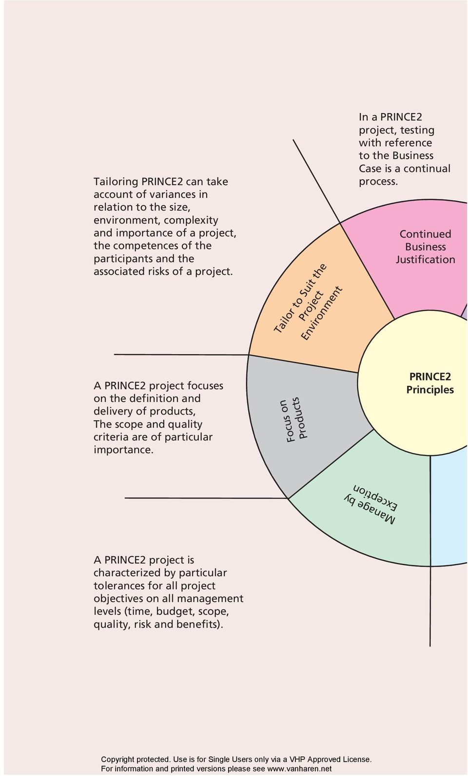 Continued Business Justification A PRINCE2 project focuses on the definition and delivery of products, The scope and quality criteria are of particular importance.