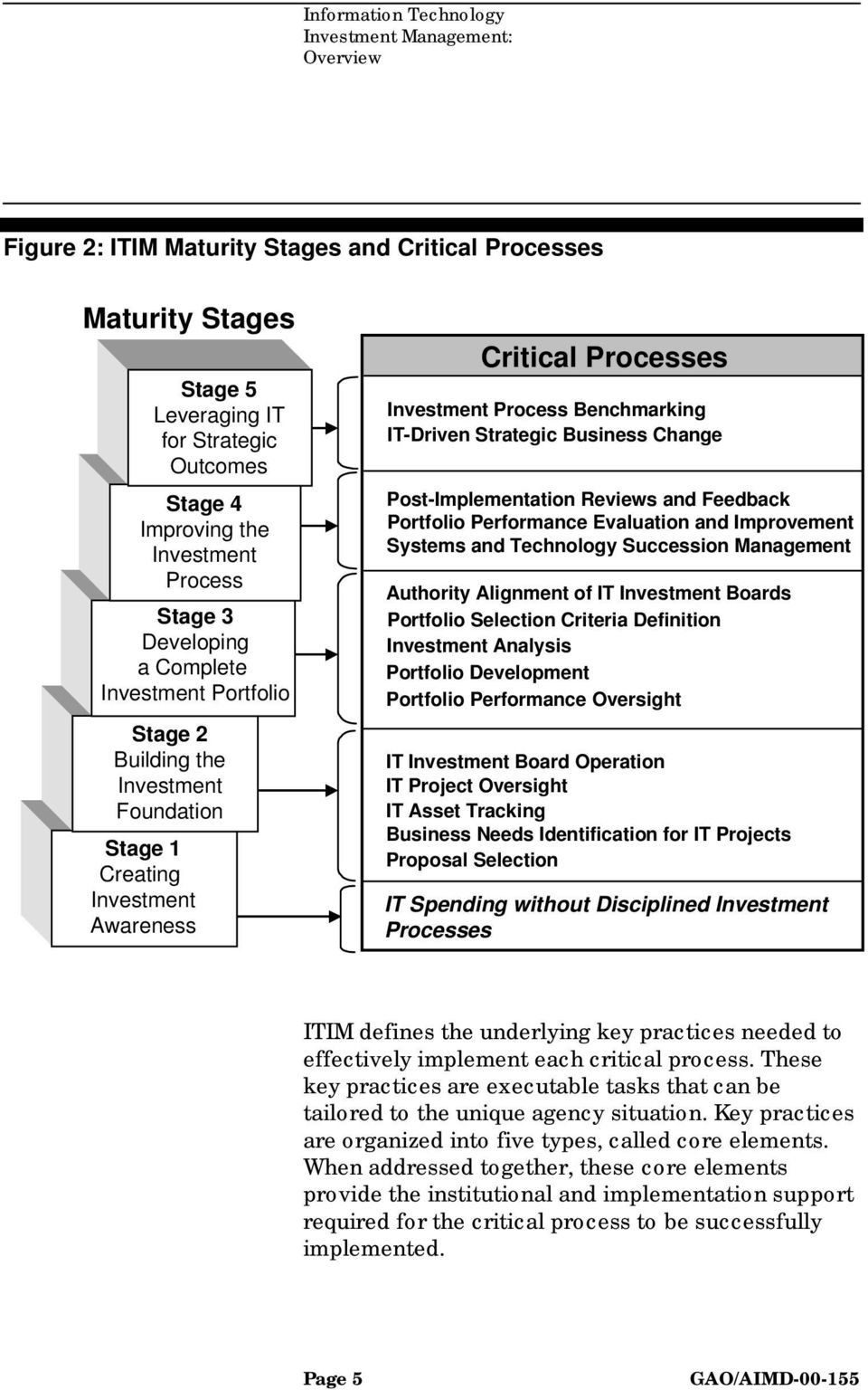 Business Change Post-Implementation Reviews and Feedback Portfolio Performance Evaluation and Improvement Systems and Technology Succession Management Authority Alignment of IT Investment Boards