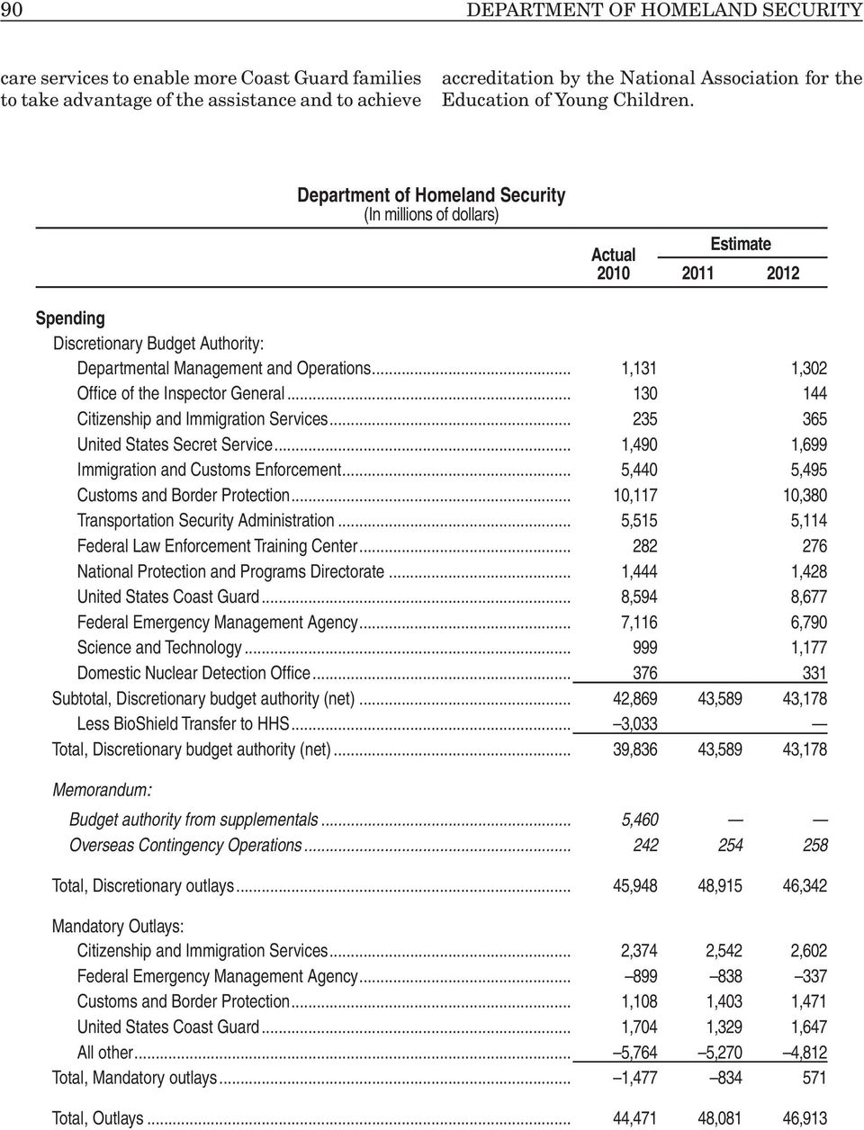 Department of Homeland Security (In millions of dollars) Actual 2010 Estimate 2011 2012 Spending Discretionary Budget Authority: Departmental Management and Operations 1,131 1,302 Office of the
