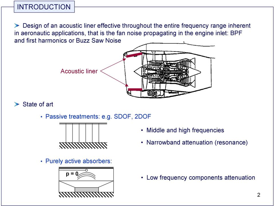 or Buzz Saw Noise Acoustic liner State of art Passive treatments: e.g.