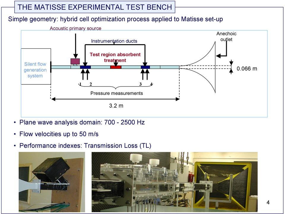 generation system Test region absorbent treatment 1 2 3 Pressure measurements 3.2 m 4 0.