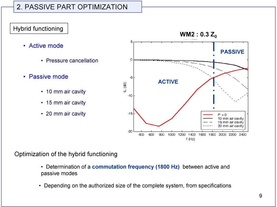 Optimization of the hybrid functioning Determination of a commutation frequency (1800 Hz)