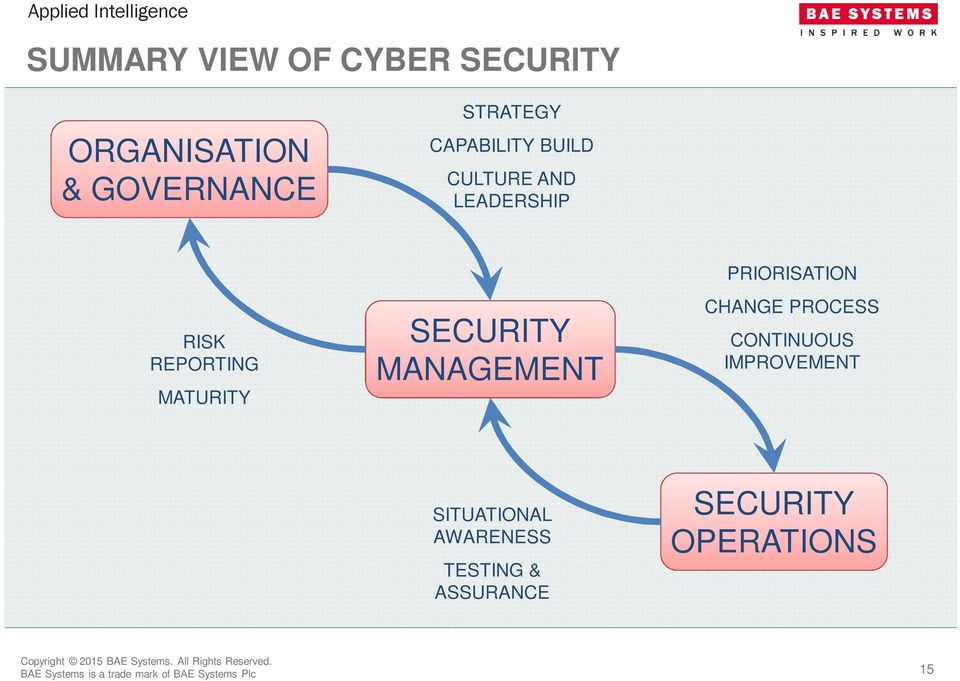 SECURITY MANAGEMENT PRIORISATION CHANGE PROCESS CONTINUOUS