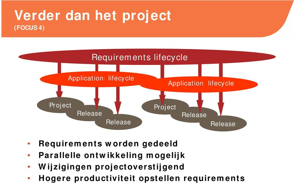 Project Release Release Requirements worden gedeeld Parallelle