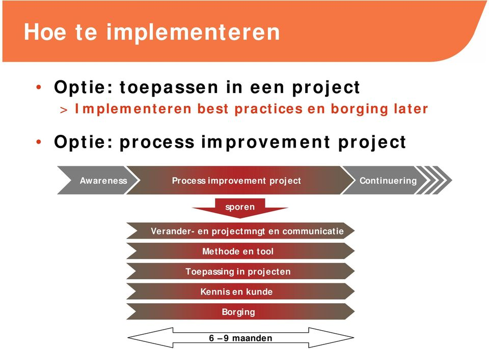 Process improvement project Continuering sporen Verander- en projectmngt en