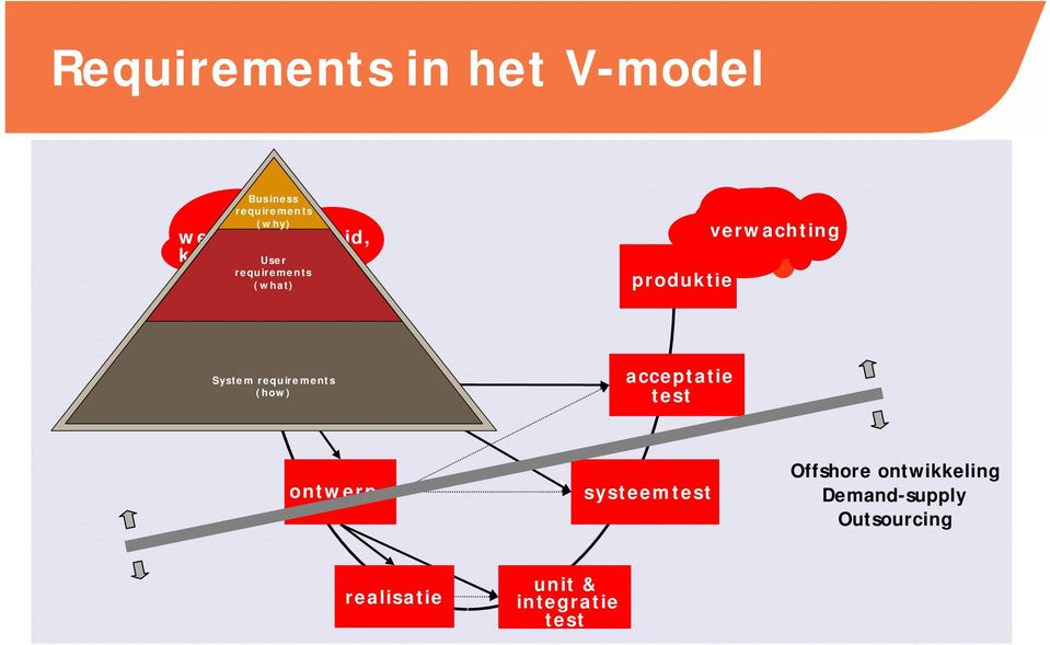 System (how) acceptatie test ontwerp systeemtest Offshore
