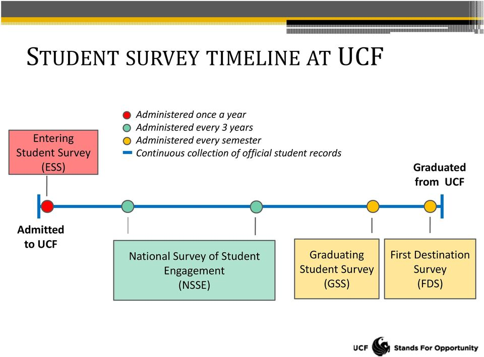 of official student records Graduated from UCF Admitted to UCF National Survey of