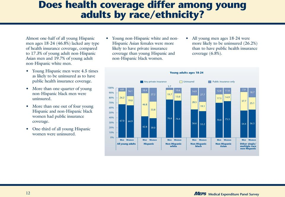 More than one-quarter of young non-hispanic black men were uninsured. More than one out of four young Hispanic and non-hispanic black women had public insurance coverage.