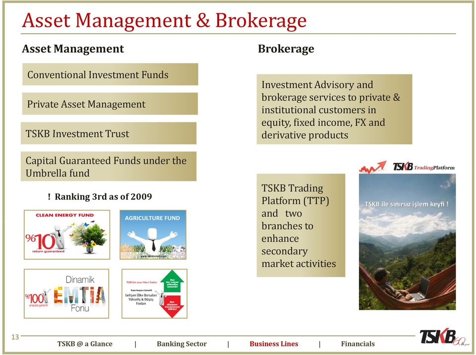 Ranking 3rd as of 2009 Investment Advisory and brokerage services to private & institutional customers in equity,