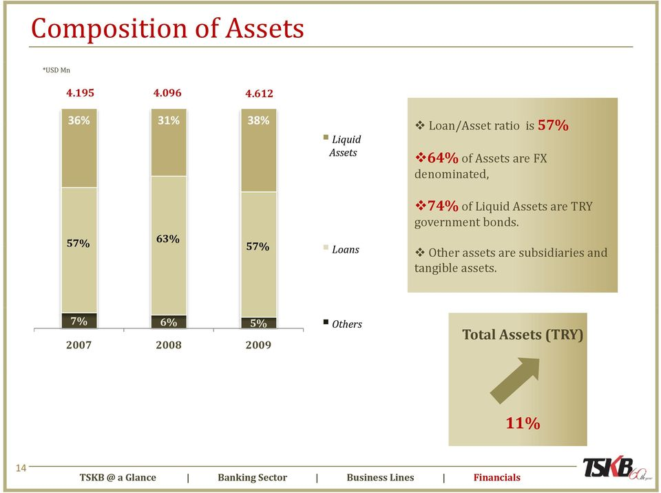 are FX denominated, 74% of Liquid Assets are TRY government bonds.