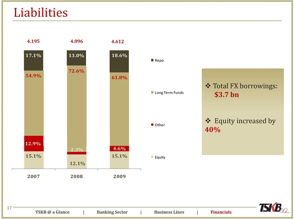 7 bn Other Equity increased by 40% 12.9% 15.1% 2.3% 4.6% 15.1% 12.
