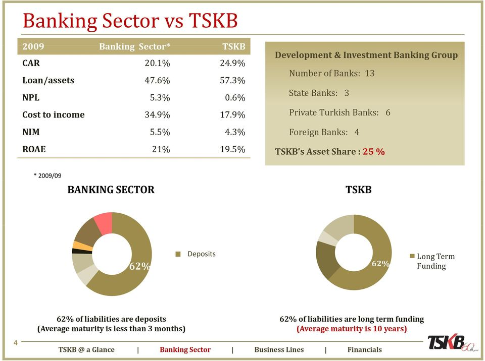 5% s Asset Share : 25 % * 2009/09 BANKING SECTOR 62% Mevduat Deposits 62% Long Term Funding 4 62% of liabilities are deposits (Average