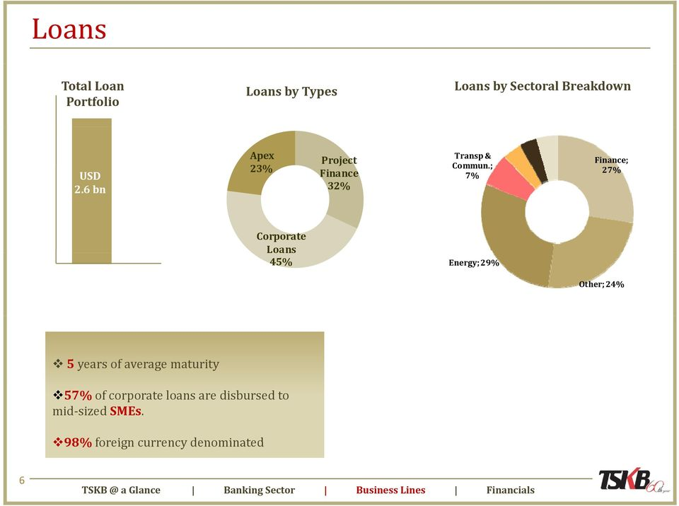 ; 7% Finance; 27% Corporate Loans 45% Energy; 29% Other; 24% 5 years of average maturity