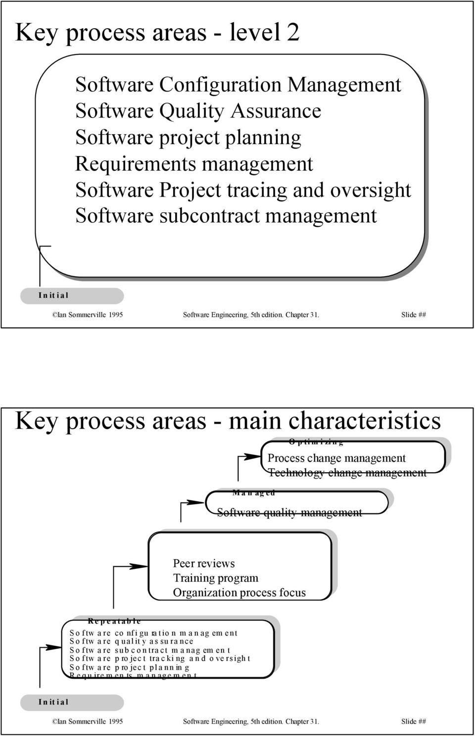 Slide ## Key process areas - main characteristics M a n ag ed O p tim i zin g Process change management Technology change management Software quality management Peer reviews Training program