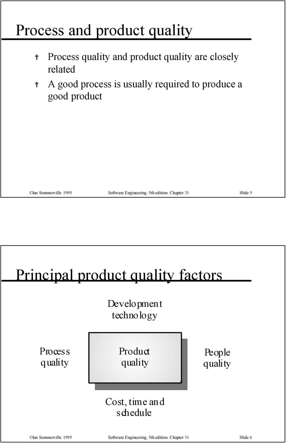 Chapter 31 Slide 5 Principal product quality factors Development technology Process quality Product