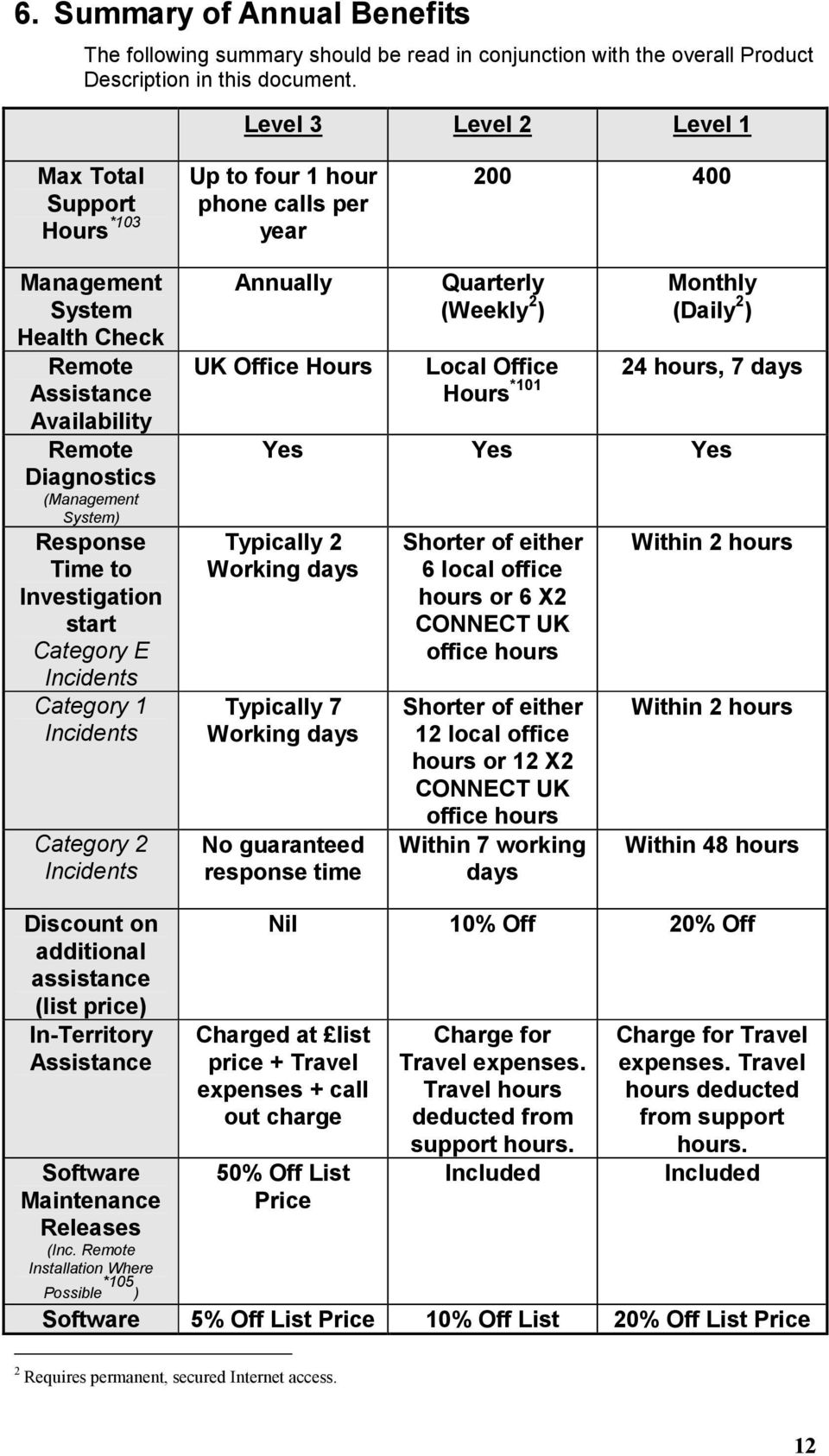 System) Response Time to Investigation start Category E Incidents Category 1 Incidents Category 2 Incidents Annually UK Office Hours Quarterly (Weekly 2 ) Local Office Hours *101 Monthly (Daily 2 )