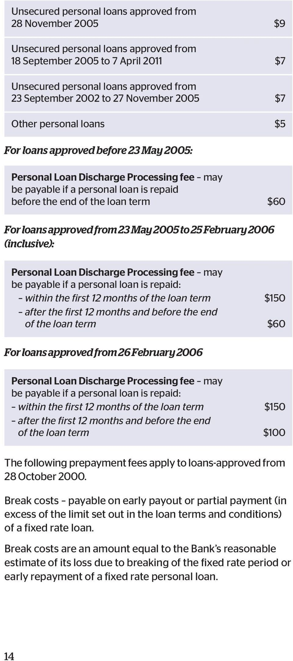 For loans approved from 23 May 2005 to 25 February 2006 (inclusive): Personal Loan Discharge Processing fee may be payable if a personal loan is repaid: within the first 12 months of the loan term