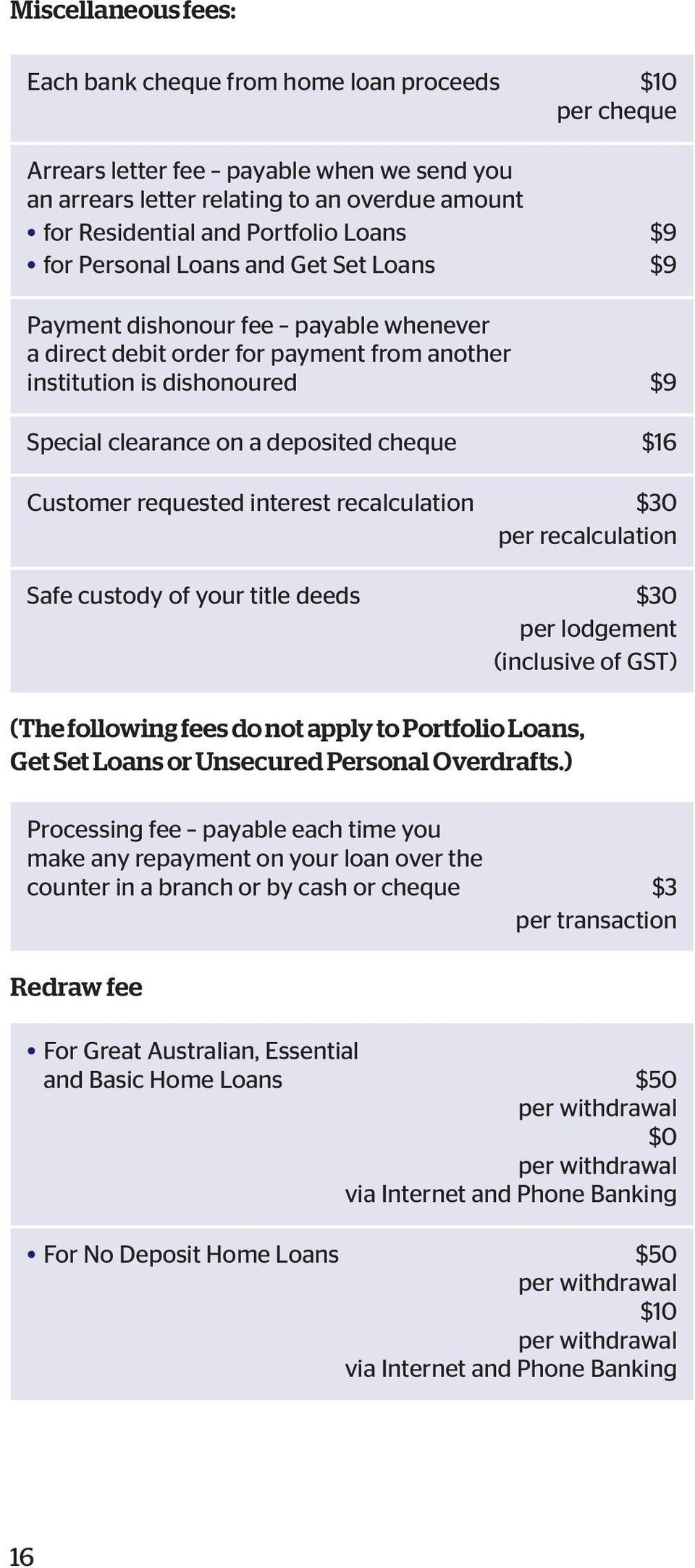 cheque $16 Customer requested interest recalculation $30 per recalculation Safe custody of your title deeds $30 per lodgement (inclusive of GST) (The following fees do not apply to Portfolio Loans,