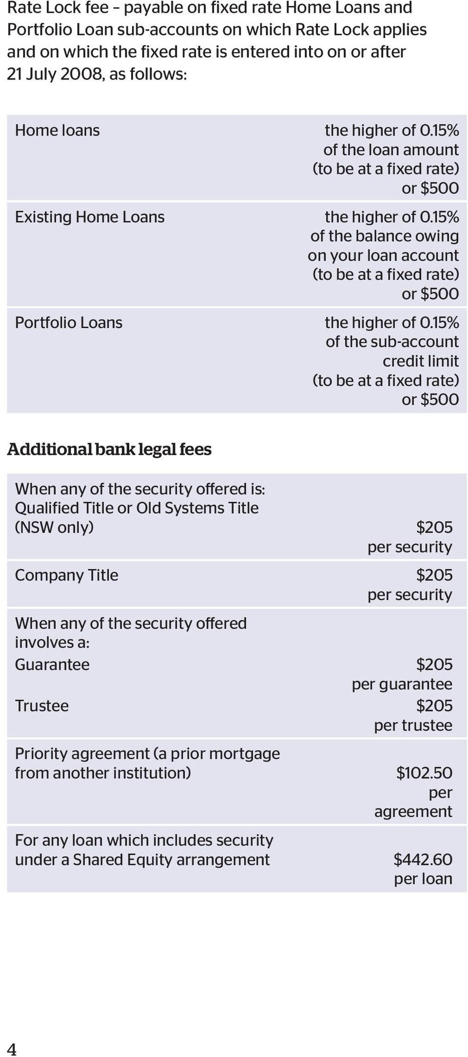 15% of the balance owing on your loan account (to be at a fixed rate) or $500 Portfolio Loans the higher of 0.