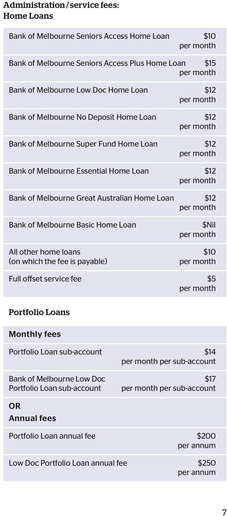 Australian Home Loan $12 per month Bank of Melbourne Basic Home Loan $Nil per month All other home loans $10 (on which the fee is payable) per month Full offset service fee $5 per month Portfolio