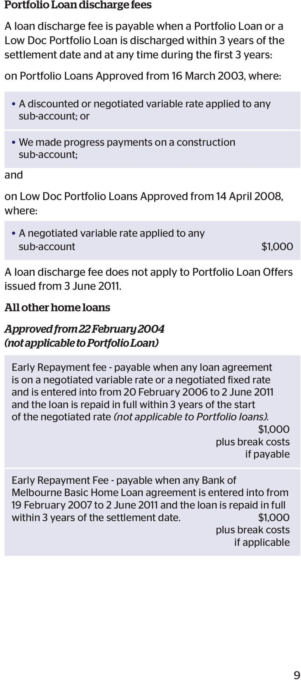 Low Doc Portfolio Loans Approved from 14 April 2008, where: A negotiated variable rate applied to any sub-account $1,000 A loan discharge fee does not apply to Portfolio Loan Offers issued from 3