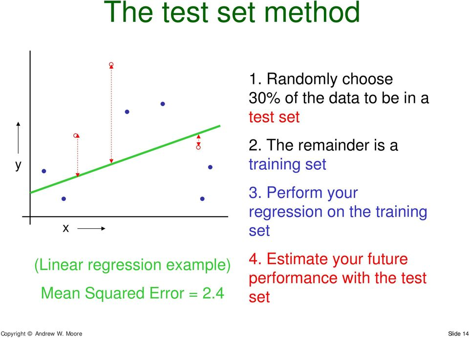 The remainder is a training set (Linear regression eample) Mean Squared