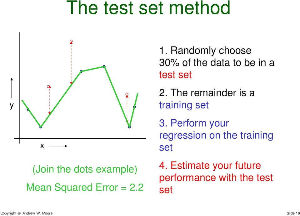 The remainder is a training set (Join the dots eample) Mean Squared