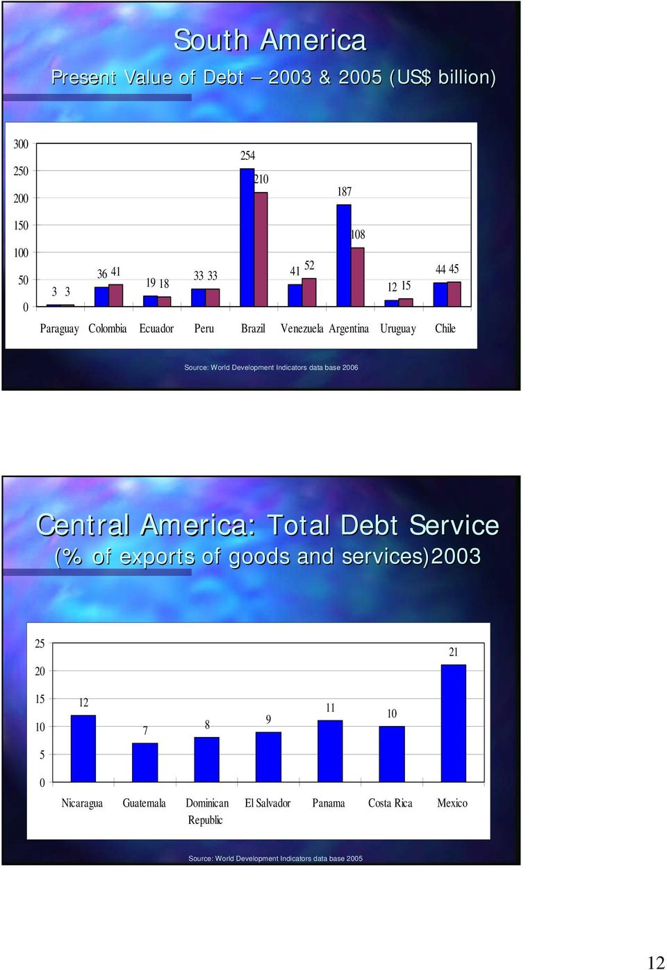 data base 26 Central America: Total Debt Service (% of exports of goods and services)23 25 2 21 15 12 7 8 9 11 5