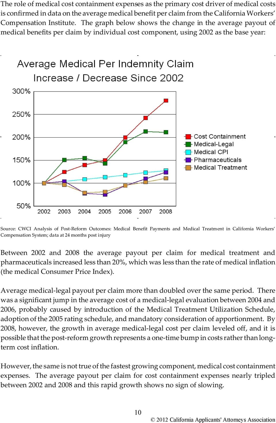 The graph below shows the change in the average payout of medical benefits per claim by individual cost component, using 2002 as the base year: Source: CWCI Analysis of Post-Reform Outcomes: Medical